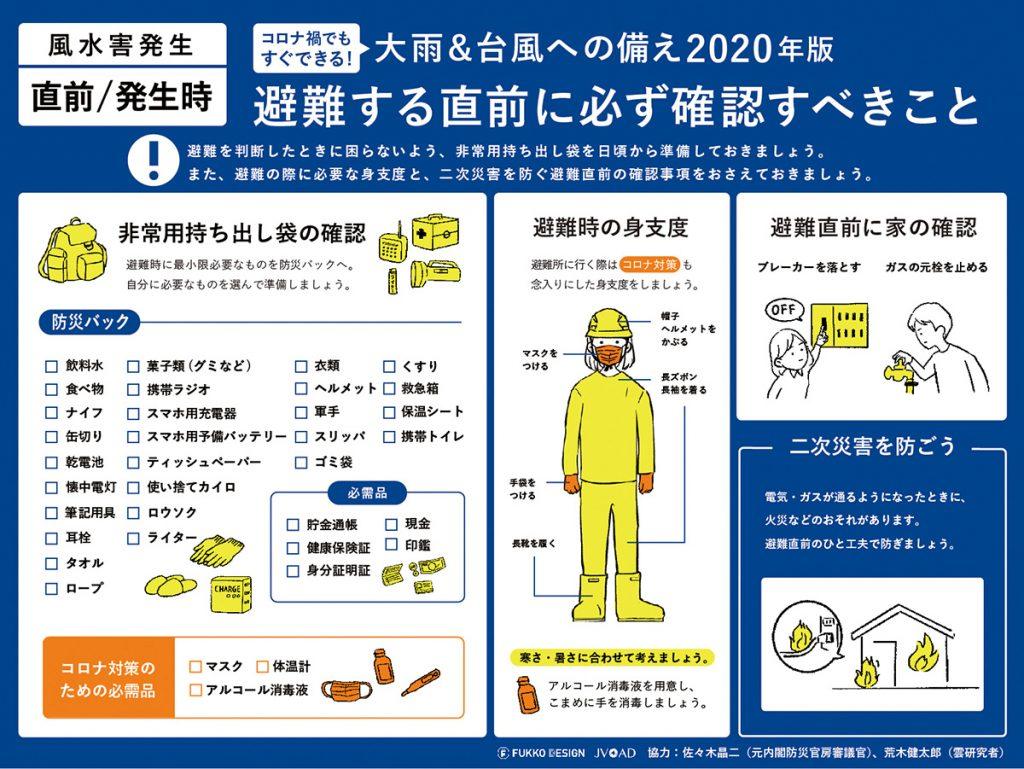風水害の直前あるいは発生時には、この図を見ながら身支度を調えよう。避難所での新型コロナウイルス感染のリスクを考慮した内容になっている。 ※画像提供:荒木健太郎