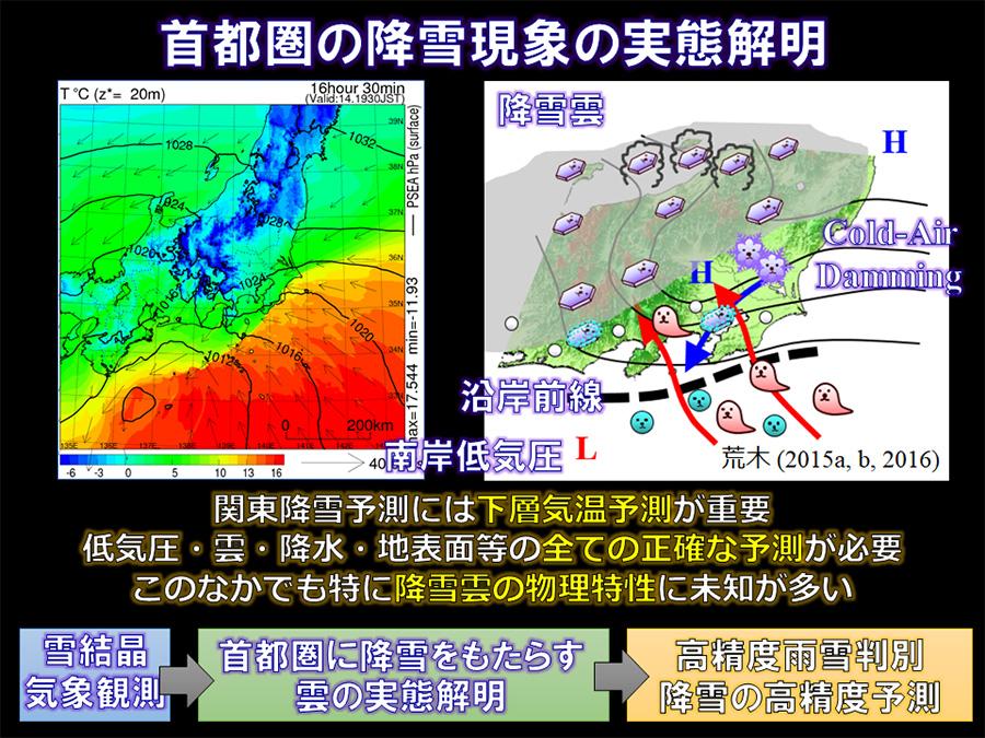 荒木さんが進める「#関東雪結晶 プロジェクト」の概要。 ※出典:気象研究所「#関東雪結晶 プロジェクト」のサイトより