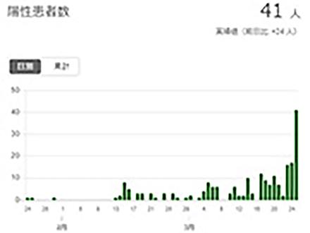 首都・東京の感染爆発に現実味 感染源不明者の増加程度が鍵