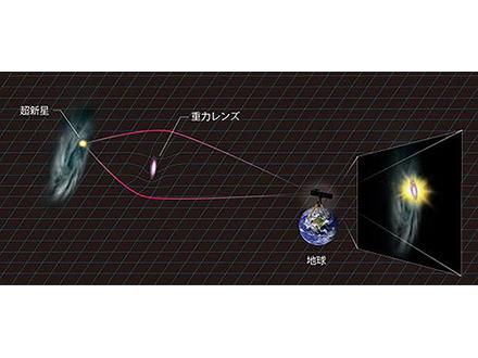 """""""超高輝度""""超新星は重力レンズ効果だった"""