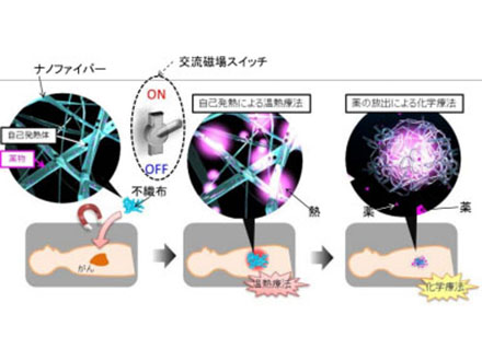 がん細胞を死滅させる不織布