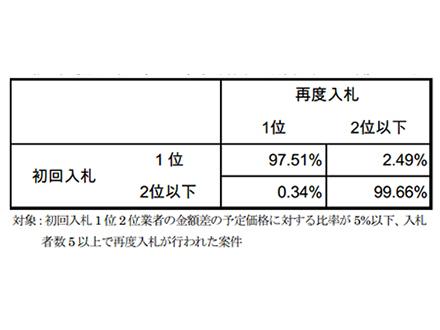 統計が暴いた10年前の談合天国・日本