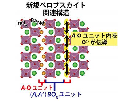 新構造の酸化物イオン伝導体を発見