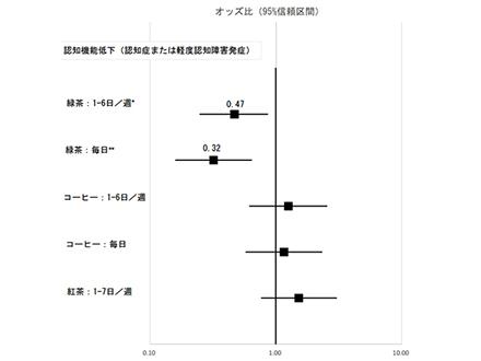 結核の薬が認知症予防の可能性 大阪市立大がマウスで確認