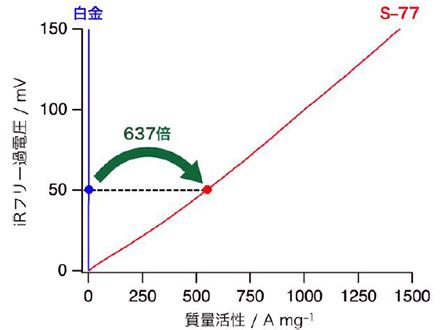 草津白根山は水蒸気噴火の可能性高いと産総研と防災科技研