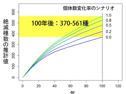 日本の植物絶滅速度は世界の2、3倍