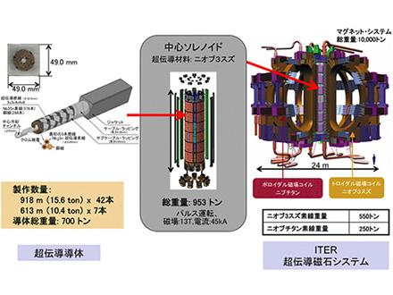 ITER超伝導導体完成、米に輸送開始