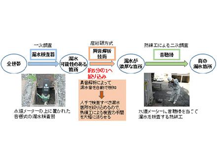 水道の漏水検知に学習型異音解析技術