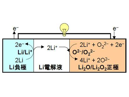 新原理の革新的二次電池システム実証