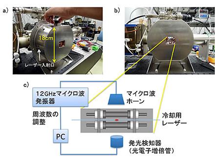高精度の新しい原子時計を開発