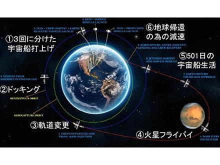 火星有人飛行の設計で慶應チーム優勝