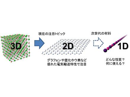 違う原子が交互に並ぶ原子の鎖を合成