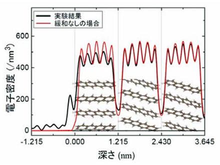 有機半導体表面の構造変化を初観測