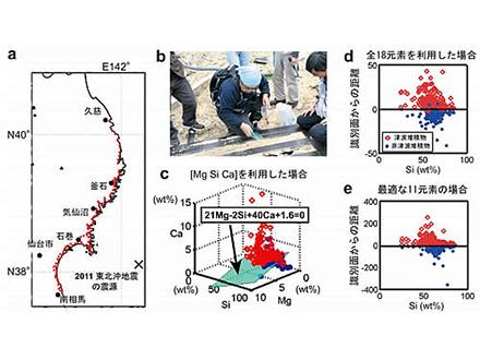 元素含有量で津波堆積物の識別法を開発