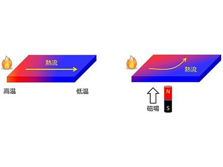 熱流が磁場で変わる現象を理論で解明