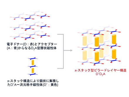 ビルのような分子磁石の設計が有効か