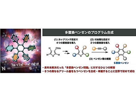 6置換ベンゼンの自在な合成に初成功