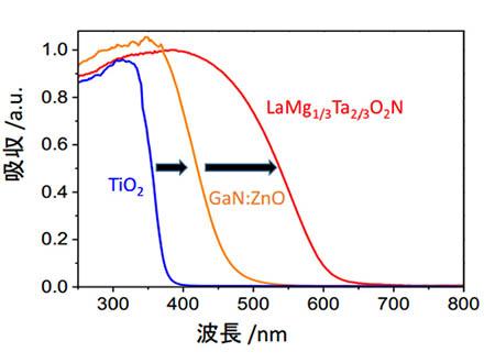 可視光の広い波長を使える水分解光触媒