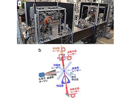 超高精度の「光格子時計」で標高差を測定 アインシュタイン理論応用で世界初