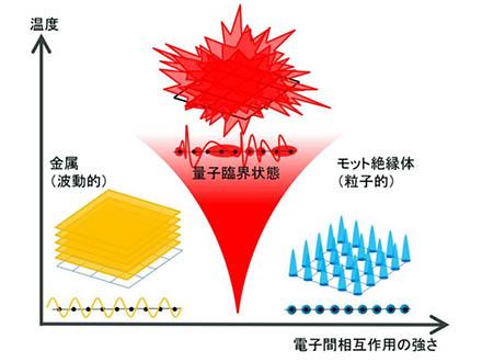 金属と絶縁体の狭間に量子臨界現象発見