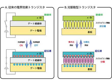 光で遠隔操作できる超伝導スイッチを開発