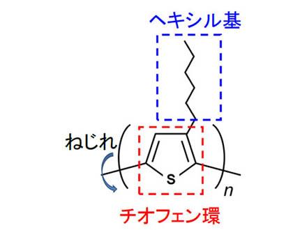 高分子半導体の光電荷生成とねじれを解明