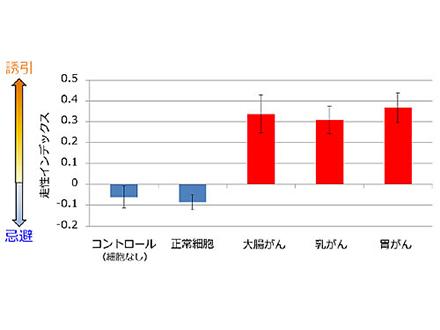 尿のマイクロRNA検査でがんを発見 名古屋大など実用化目指す