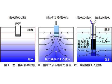 地下水質を保全する二重揚水技術を開発