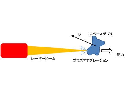 高強度レーザーで微小なスペースデブリ除去