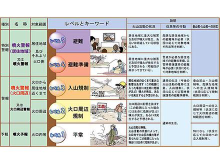 桜島に特別警報 噴火警戒レベル4避難準備