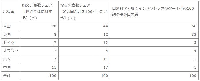 """注、出所 【論文発表数】 論文発表数は、""""Web of Science""""データベースによる。 文部科学省『解説 論文成果に見る我が国の状況』(2015-06-28接続) 【インパクトファクター】 トムソン・ロイター社のJCR(Journal Citation Reports)システムにより計算 (2015-06-22接続)"""