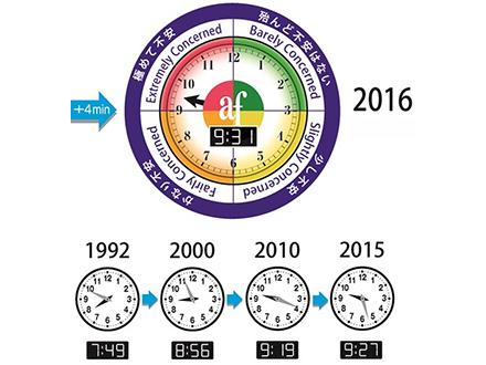 「環境危機時計」4分進んで「極めて不安」な9時31分に