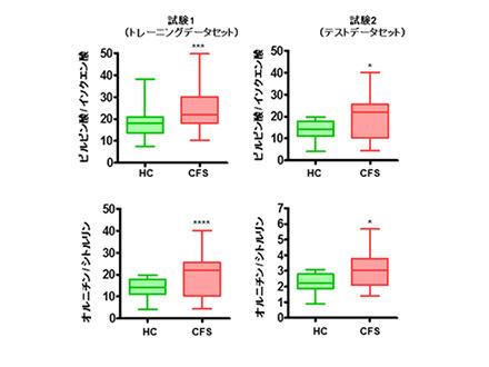 慢性疲労を血液中の物質で診断可能 大阪市立大などのグループが解明