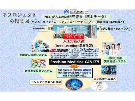がんの個人別最適治療にAI活用 国立がん研究センターが開発開始