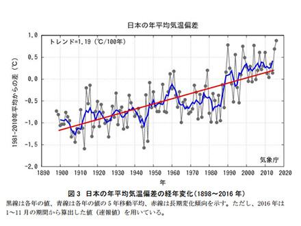 日本の平均気温過去最高に 気象庁
