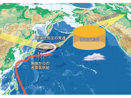 黒潮が爆弾低気圧を日本に呼ぶ JAMSTECがスパコンで解析