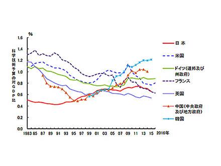 論文数で日本は世界2位から4位に 複数国への特許出願数は1位維持