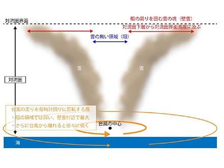 地球温暖化で台風の強風域が外側に広がる