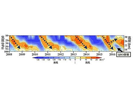 赤道はるか上空の奇妙な風「準2年周期振動」が崩れる様子を、世界で初めて再現