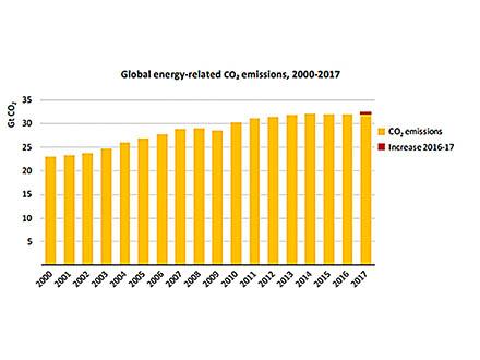 世界の昨年のCO2排出量は横ばいから一転増加 IEA報告書
