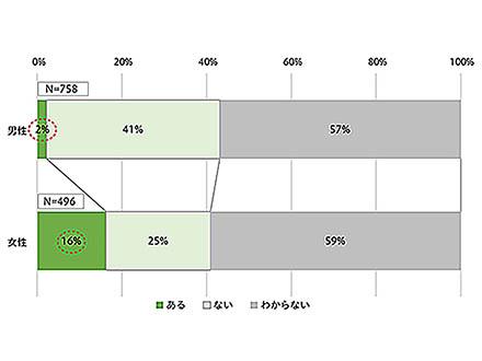 「研究開発公募で女性は不利」と感じた女性研究者は男性より多い JSTの調査で男女差浮き彫り