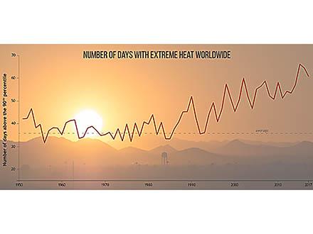 昨年のCO2濃度は過去最高で温暖化進むとNOAA