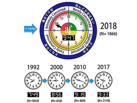 針がさらに14分進み、危機感は過去最高 環境危機時計、地球温暖化を懸念