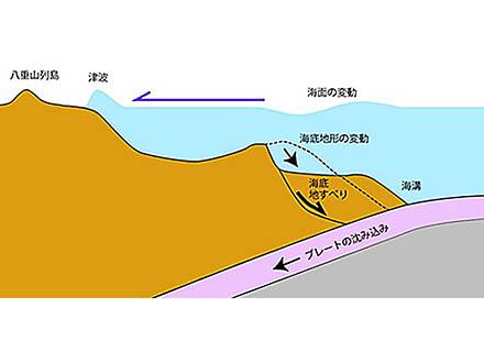 八重山巨大津波は大規模な海底地滑りが原因だった 産総研などが解明