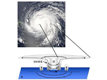 台風に「第二の壁雲」が生まれる条件を発見