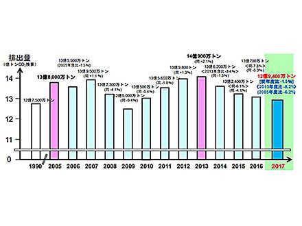 17年度の日本の温室ガスは4年連続減少 パリ協定の目標には一層の削減努力必要