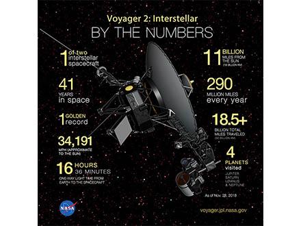ボイジャー2号、ことしも太陽圏外の宇宙の旅続ける 約180億キロ離れた星間空間を人類メッセージ乗せ
