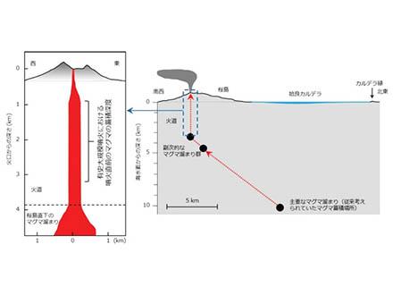 桜島のマグマは、大噴火の前に火口直下でその動きを止める