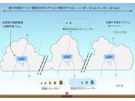 大気中を漂う人為起源の鉄微粒子を判別する方法