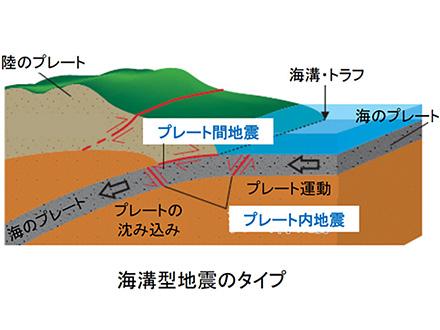 強い揺れへの「備え」を改めて徹底する機会に 日本海溝沿いで大地震が起きる高い発生確率を地震調査委員会が公表